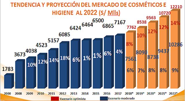 Mercado peruano de cosméticos