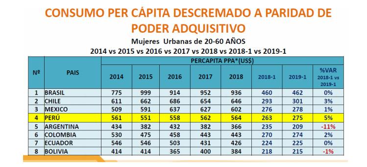 Consumo Per-Cápita