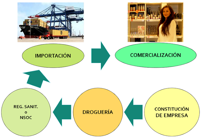 Proceso de importación de productos con registro sanitario